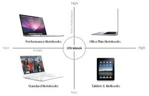 Ultrabooks and tablets are very different, but should be equally as popular in the near future.