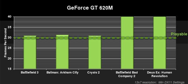 30+ fps on popular games for Nvidia GT 620M equipped ultrabooks