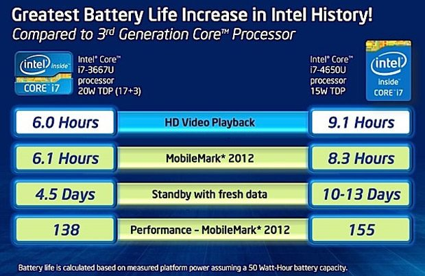 Haswell ultrabooks impress with their energy efficiency