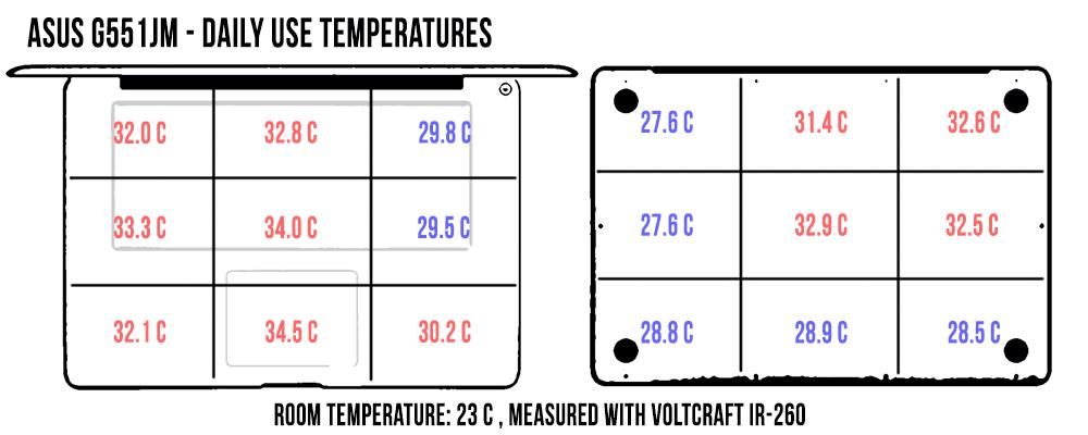 dailyuse-temperatures