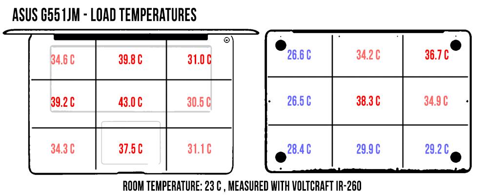 heavyload-temperatures