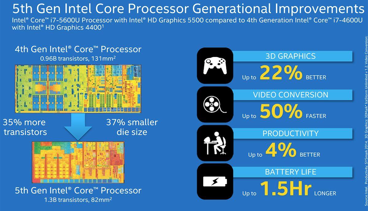 Intel's Broadwell U hardware powers all the new 2015 ultrabooks