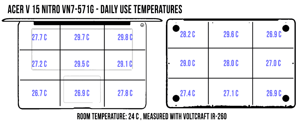 temperature-dailyuse