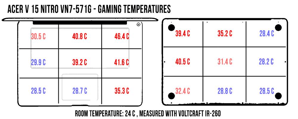 temperature-gaming