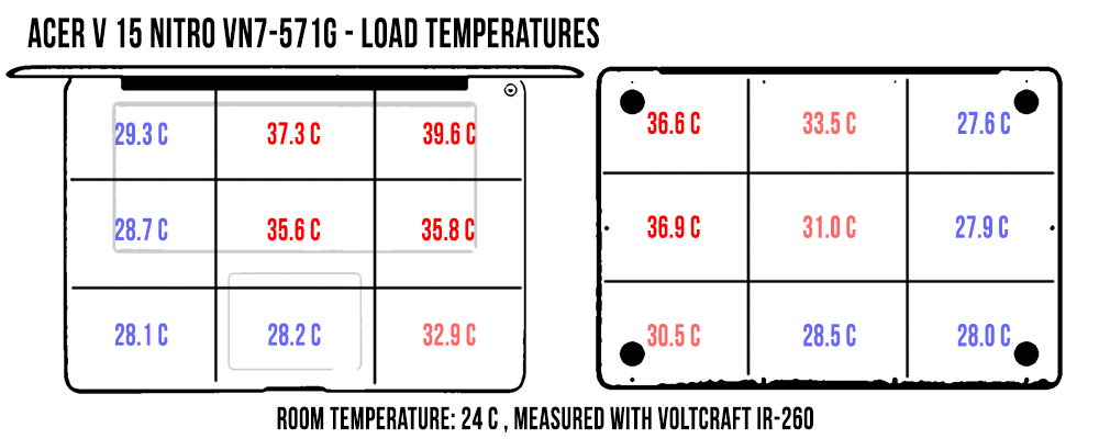 temperature-load