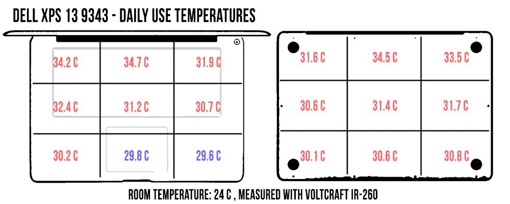 temperatures-dailyuse