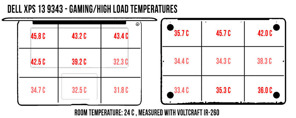 temperatures-highload