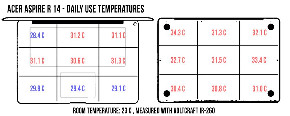 temperatures-dailyusei