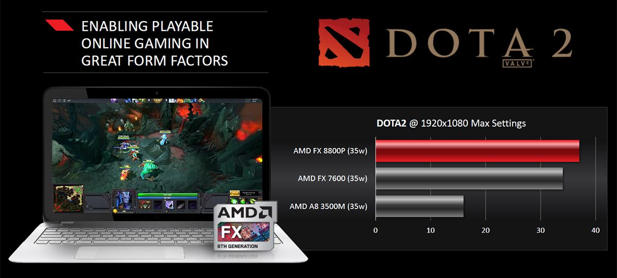 AMD Carrizo - a breath of fresh air for mid-priced laptops?