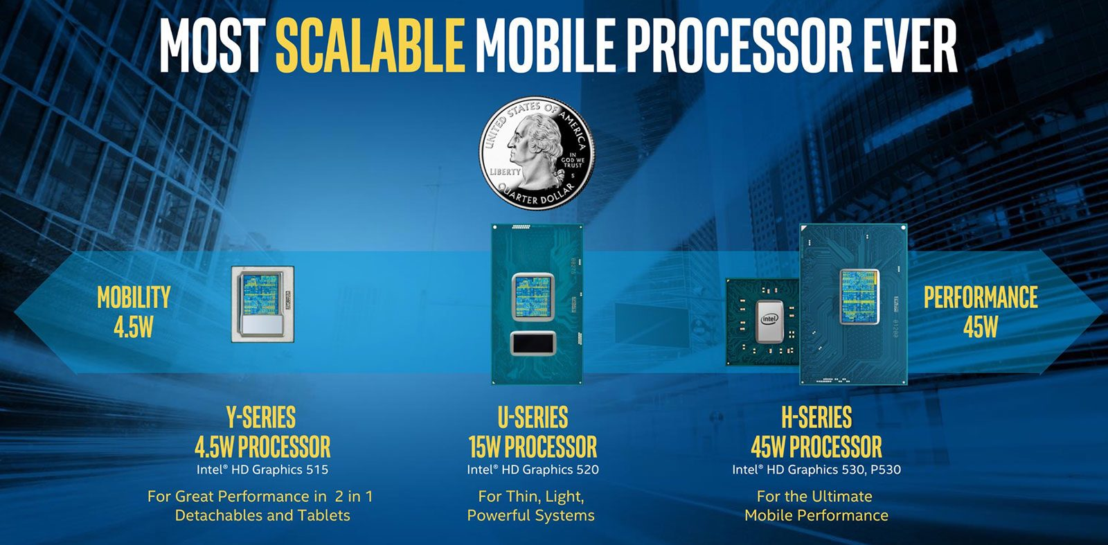 Intel Skylake mobile processors ranging from 4.5W to 45W