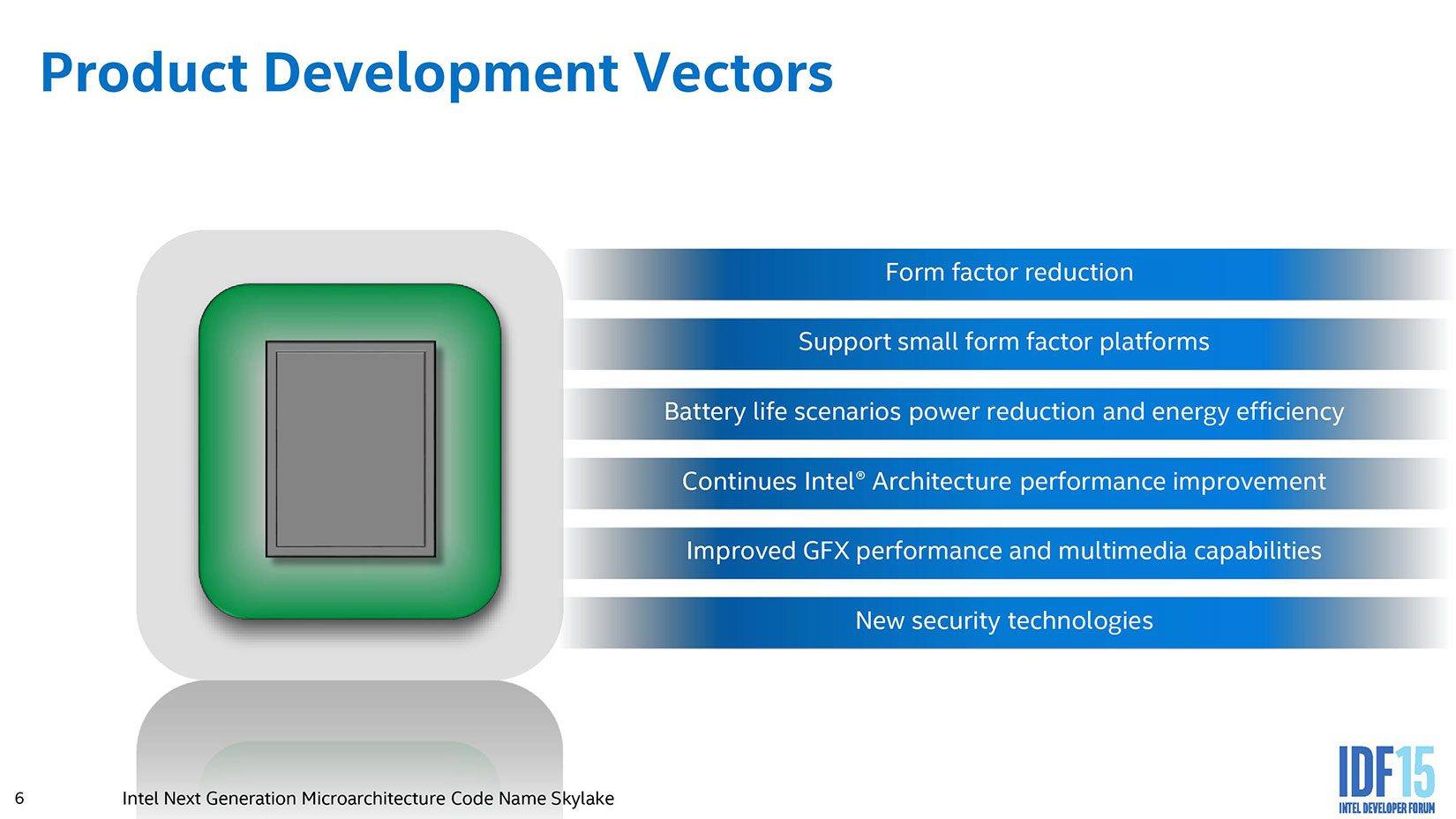 Development lines for the Intel Low-voltage platforms