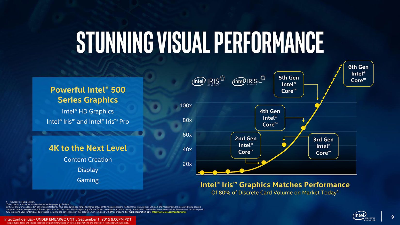 The Intel HD 520 graphics chip is a significant upgrade over the Intel HD 5500 solution integrated within the Broadwell Core i7-5500U
