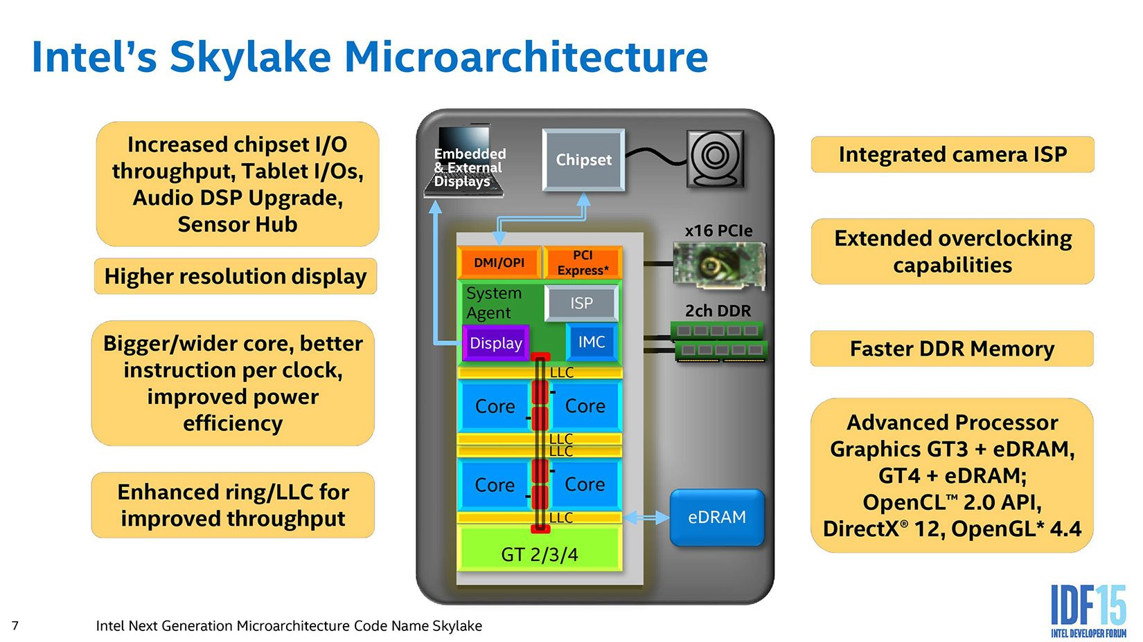 The Skylake microarchitecture