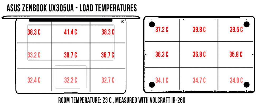 temperatures-load