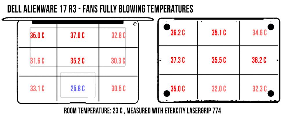temperatures-full-load