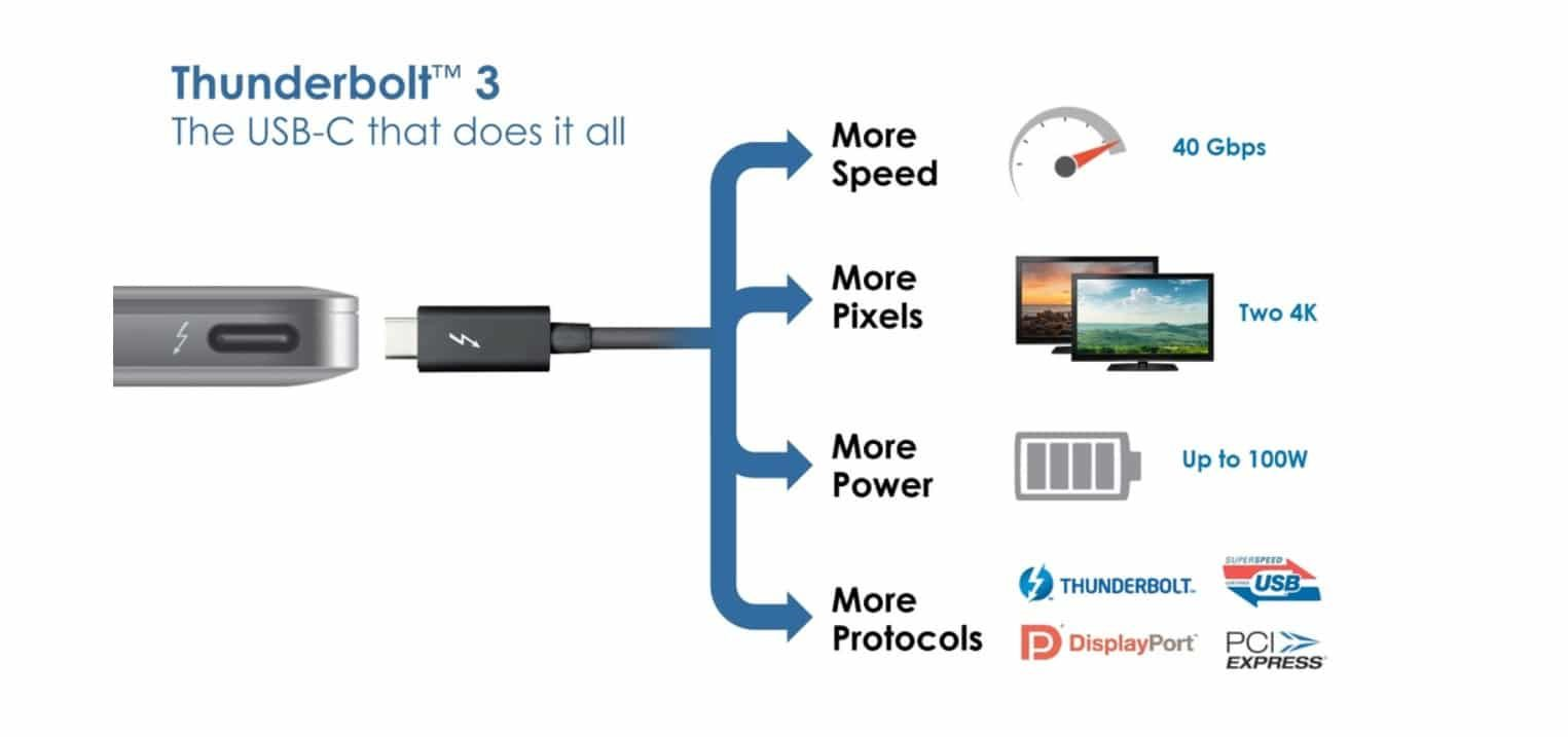 Thunderbolt 3 is versatile, compact and easy to use