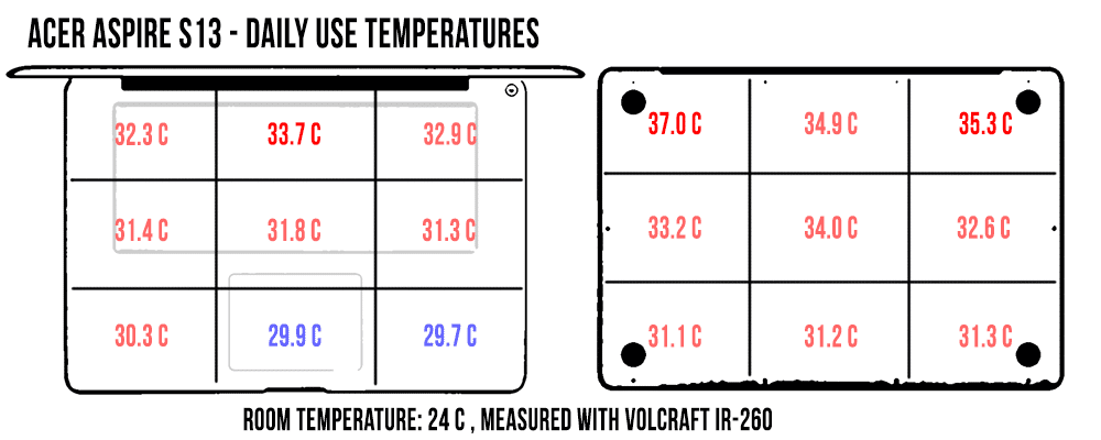 temperatures-dailyuse