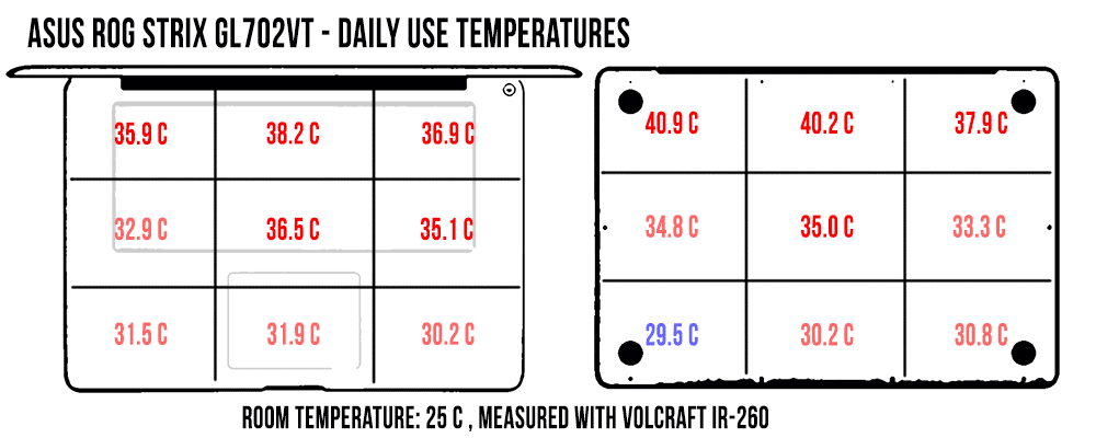 daily-use-temperatures