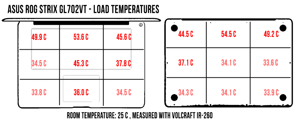 load-temperatures