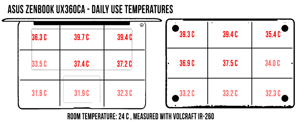 temperatures-daily-use