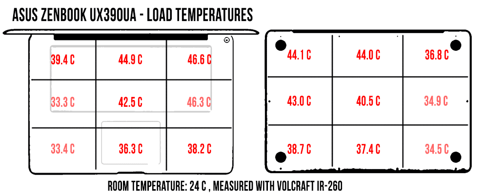 temperatures-load