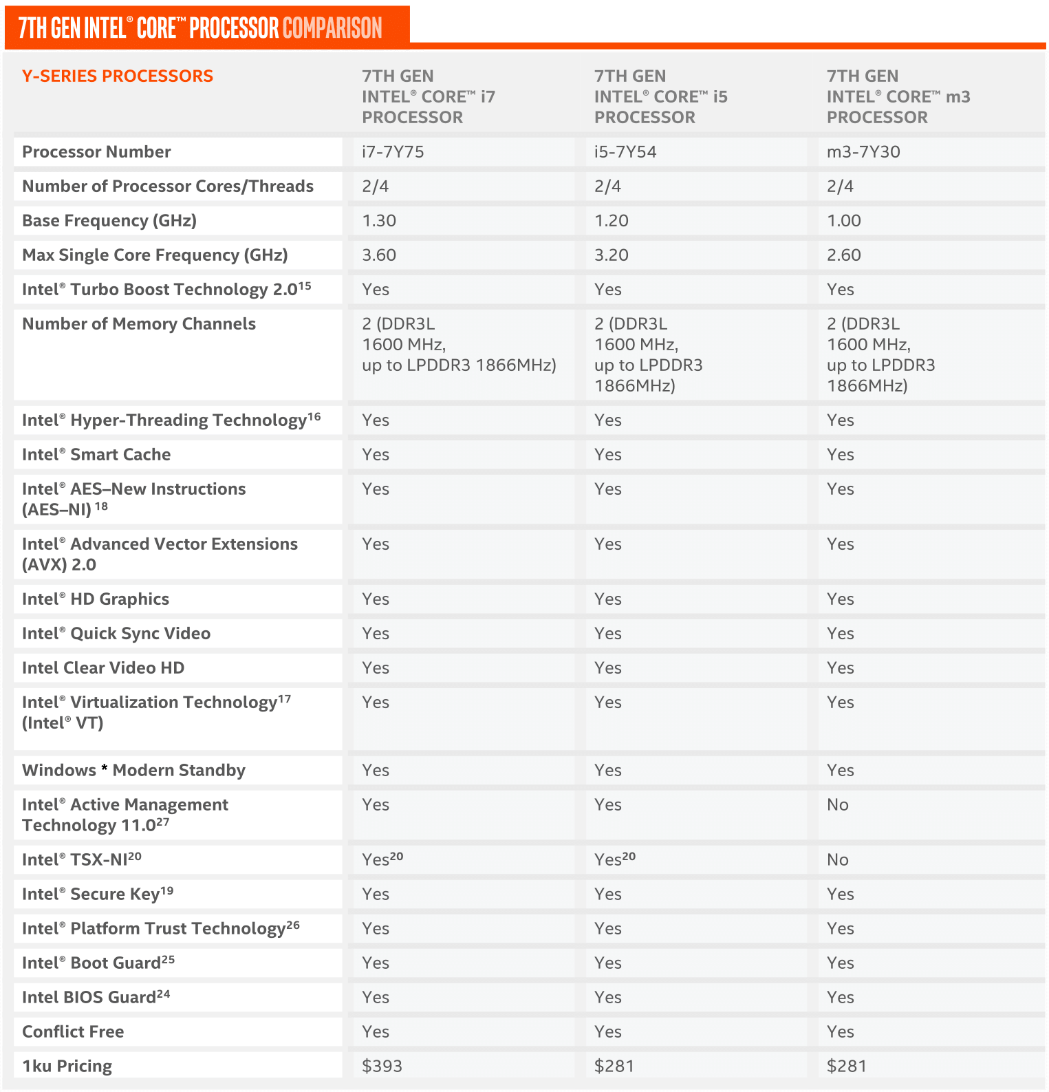 The complete list of Intel Kaby Lake (Kabylake) portable
