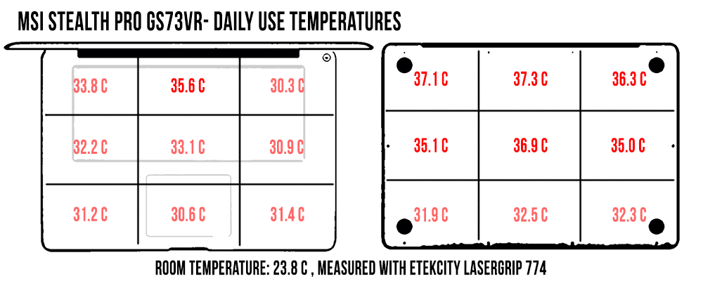 temperatures-dailyuse-gs73