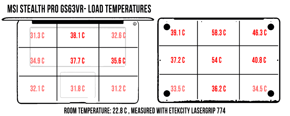 temperatures-load-gs63