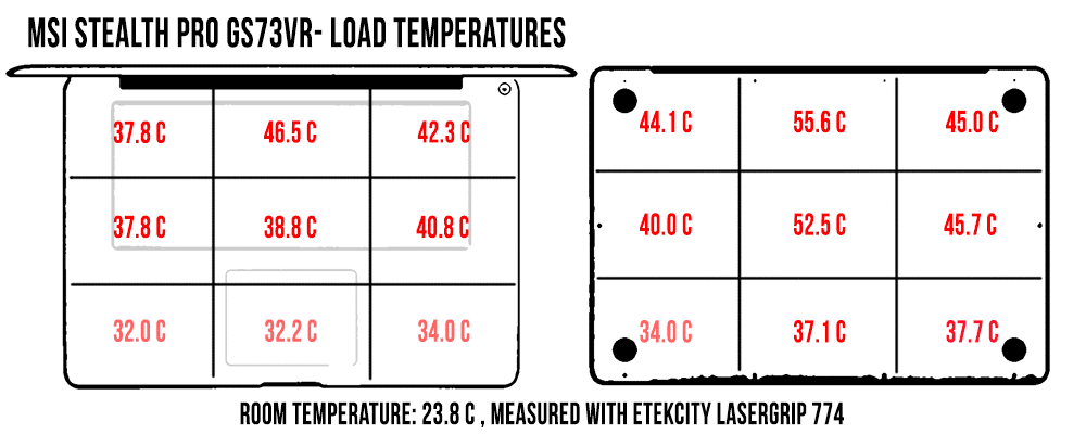 temperatures-load-gs73