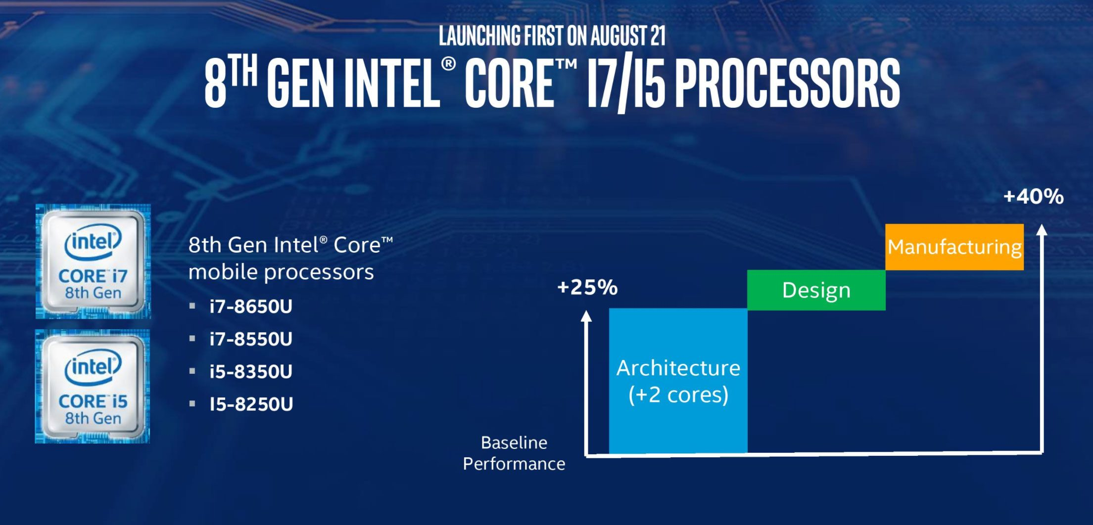 Intel Core i5-8250U (Kaby Lake-R, 8th generation) benchmarks and