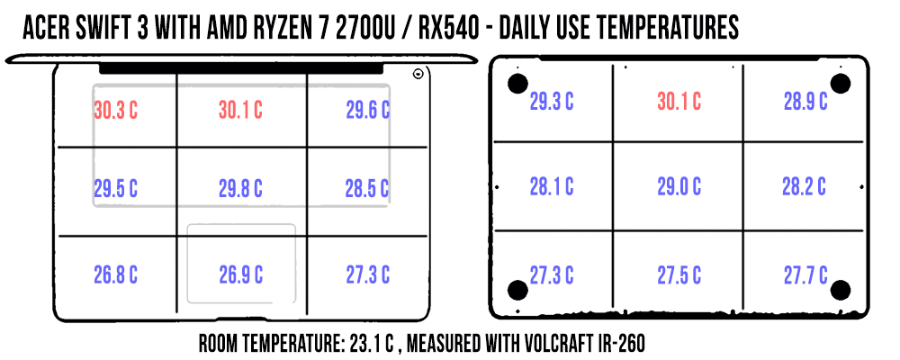 Acer Swift 3 SF315-41 review (AMD Ryzen 7 2700U APU, Radeon