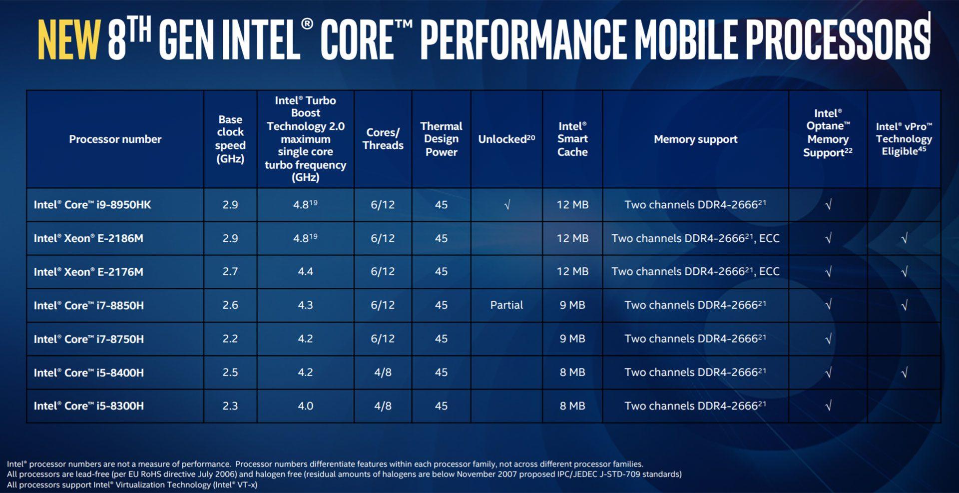 Intel Core i7-8750H benchmarks (Coffee Lake, 8th gen) vs i7-7700HQ