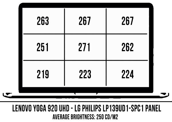 Lenovo Yoga 920-13IKB Glass Vibes review (Core i7-8550U