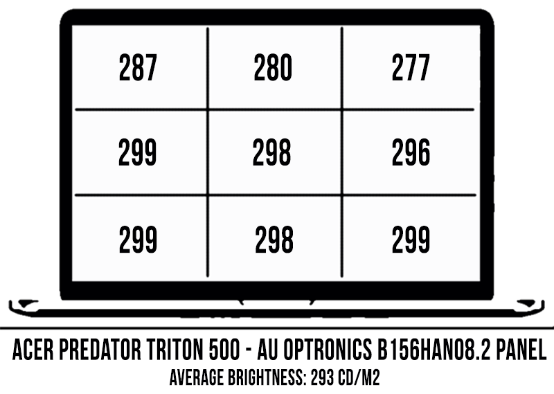 Acer Predator Triton 500 review (i7-8750H, RTX 2080 Max-Q, 144 Hz