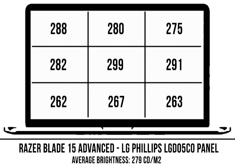 Razer Blade 15 Advanced review (2019 model - i7-8750H, RTX