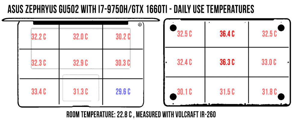 Asus ROG Zephyrus M GU502 review (GU502GU model - i7-9750H, GTX 1660Ti)