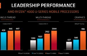 AMD Ryzen 5 4500U gaming performance