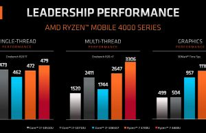 AMD Ryzen 7 4800U benchmarks performance