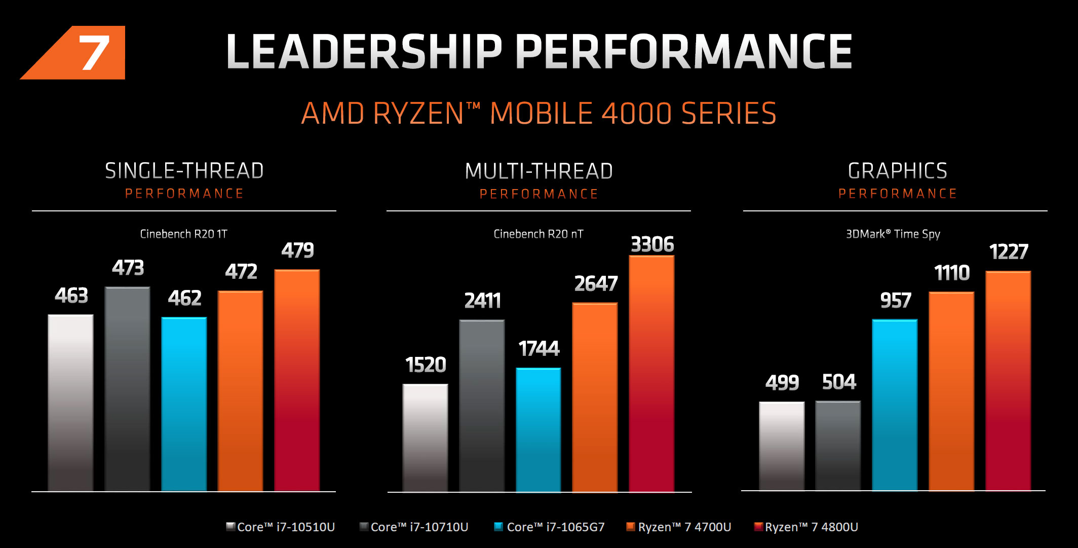 Amd Ryzen 7 4800u 4700u Laptops Specs Benchmarks And Complete List Of Devices