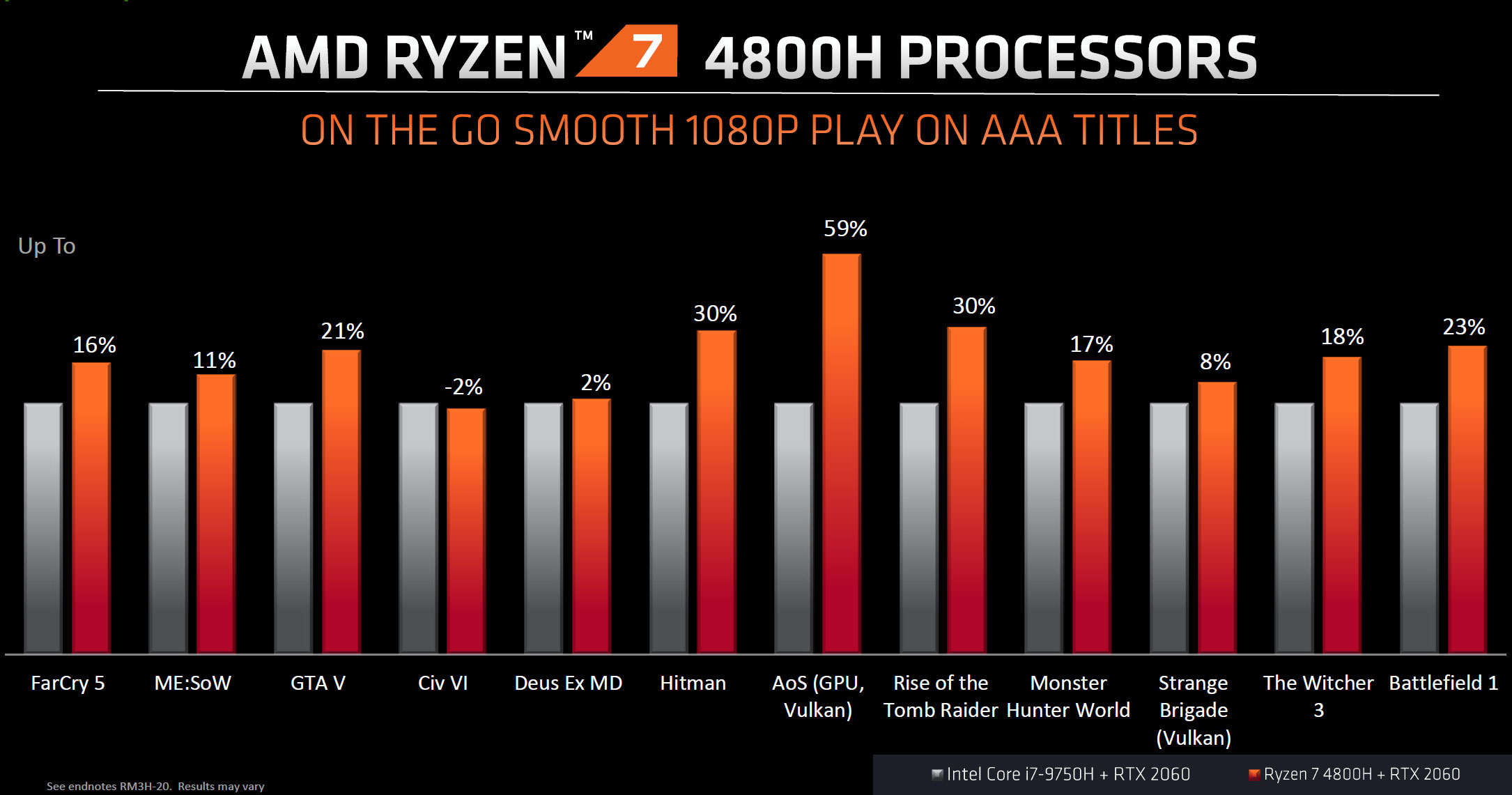 AMD Ryzen 7 4800H productivity benchmarks