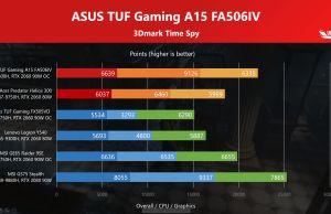Ryzen 7 4800H vs Intel Core i7-9750H in 3Dmark Timespy