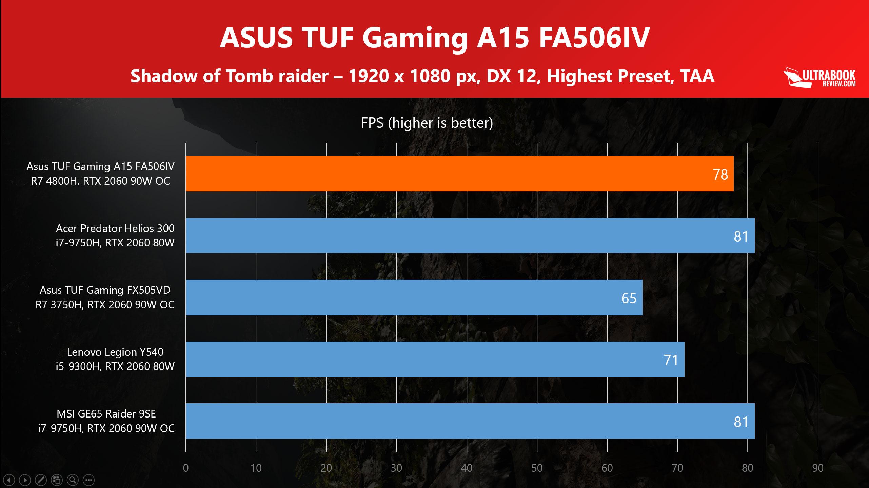 Amd Ryzen 7 4800h Vs Intel Core I7 9750h I5 9300h And I9 9880 Benchmarks And Analysis