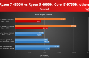 Passmark CPU and 3D GPU tests