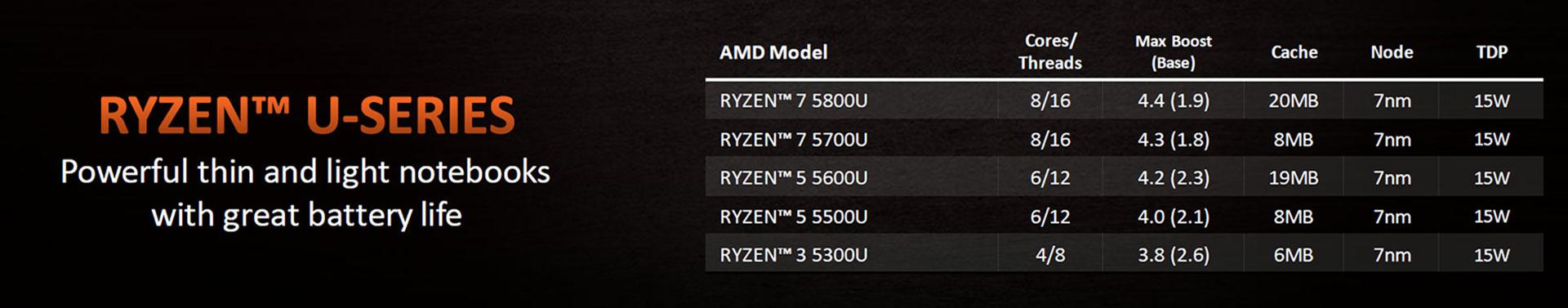 amd-ryzen-u-5000-line.jpg