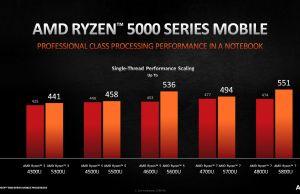 ryzen-5000-performance-3-300x194.jpg