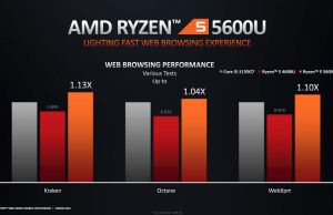 ryzen-5600U-perf-comparison-2-brwosing-300x194.jpg