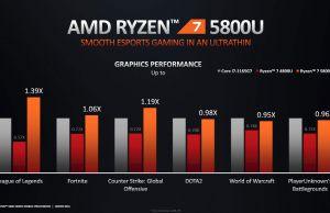 ryzen-5800U-perf-comparison-3-graphics-300x194.jpg